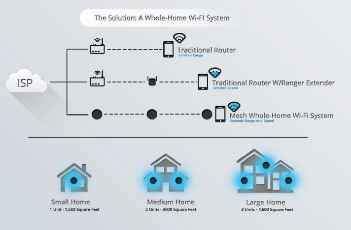 Whole Home Wi-Fi Mesh